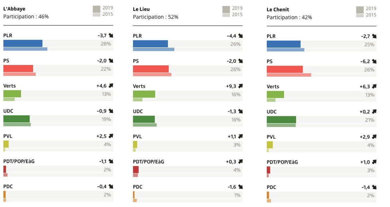 Elections nationales: Les candidats combiers recalés